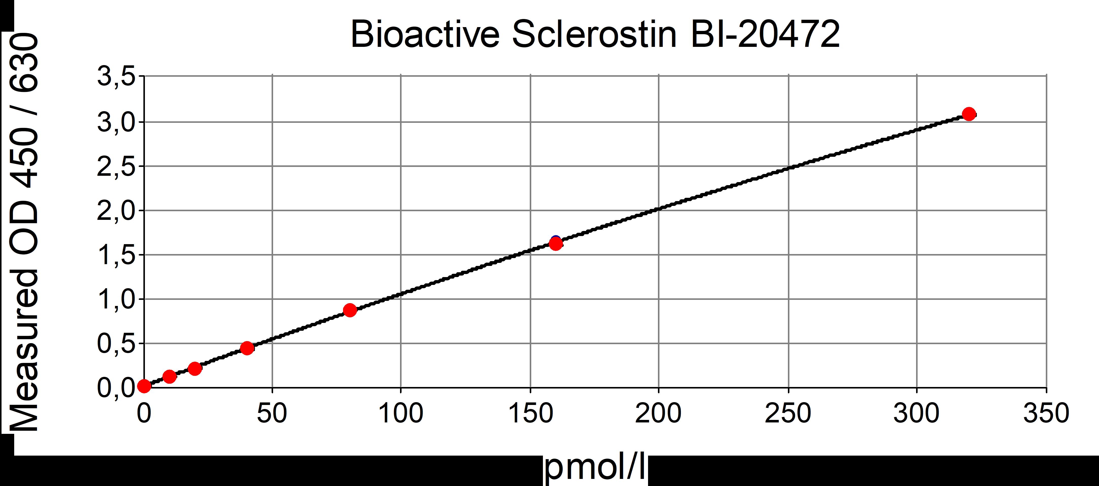 Bioactive Sclerostin ELISA