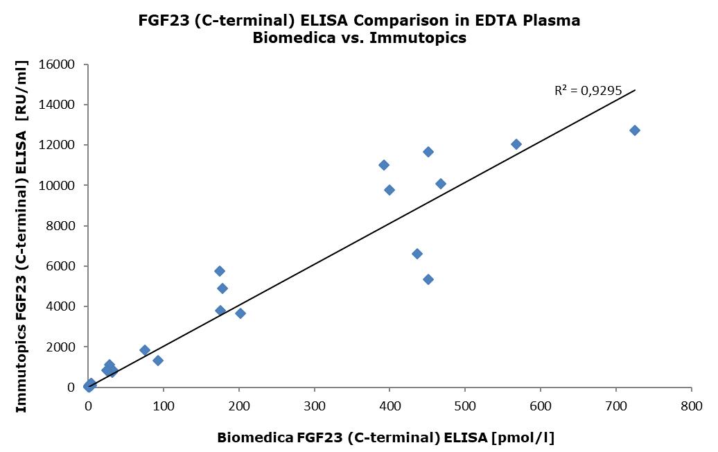 FGF23 (C-terminal) Multi-Matrix ELISA